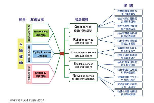 永續運輸願景圖