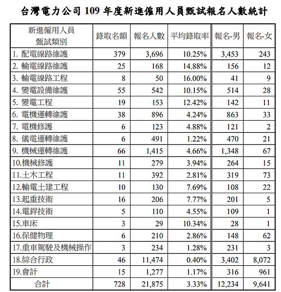 台電招考報名人數統計圖.png