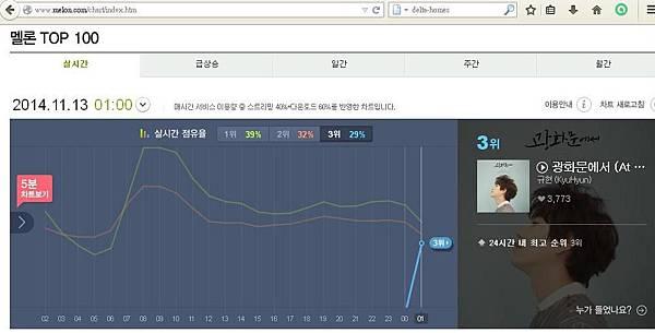 Melon-Kyu solo album chart