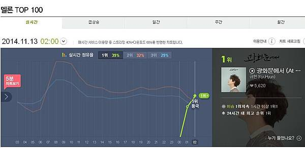 Melon-Kyu solo album chart- no.1