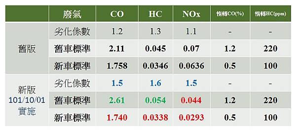 ARTC污染測試