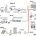 輪胎製造流程
