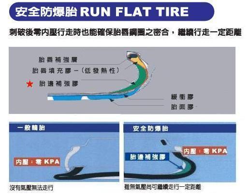 RFT輪胎:重點是「胎邊補強膠」