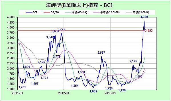 BCI_近3年_2013-0930.jpg