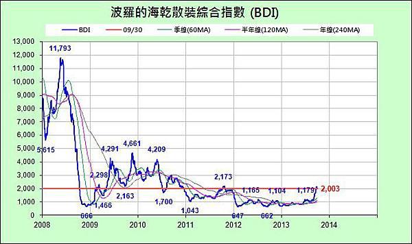BDI_近6年_2013-0930.jpg