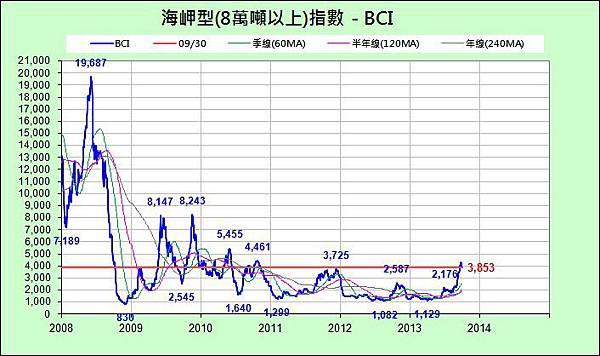 BCI_近6年_2013-0930.jpg