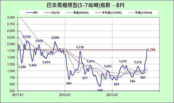 BPI_近3年_2013-0930.jpg