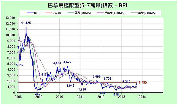 BPI_近6年_2013-0930.jpg