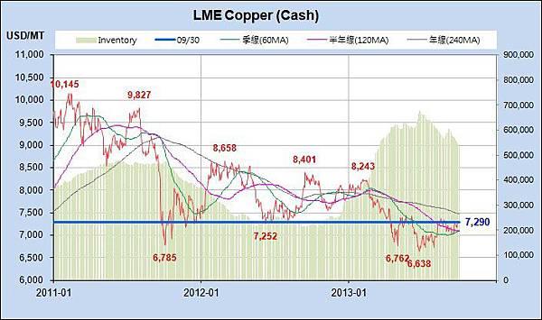 Copper_近3年_2013-0930.jpg