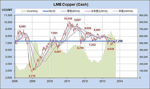 Copper_近6年_2013-0930.jpg