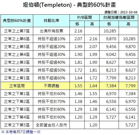 坦伯頓(Templeton) - 典型的60%計畫-2013-1004.jpg