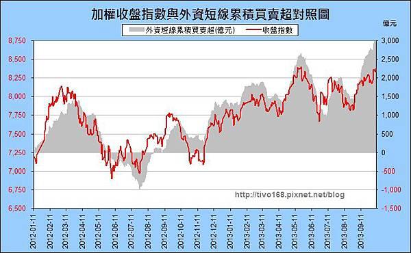 外資買賣超_短期_2013-1008.jpg