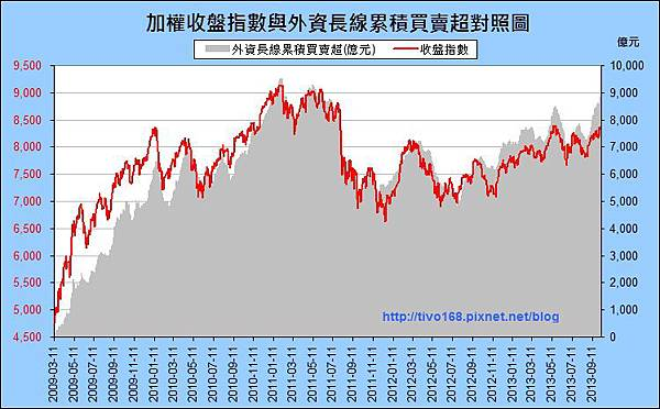 外資買賣超_長期_2013-1008.jpg
