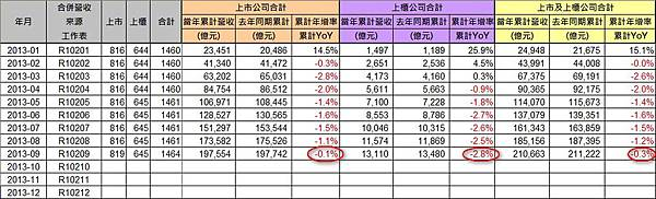 2013-09_營收統計(2)