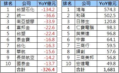 2013-09_營收統計(3)
