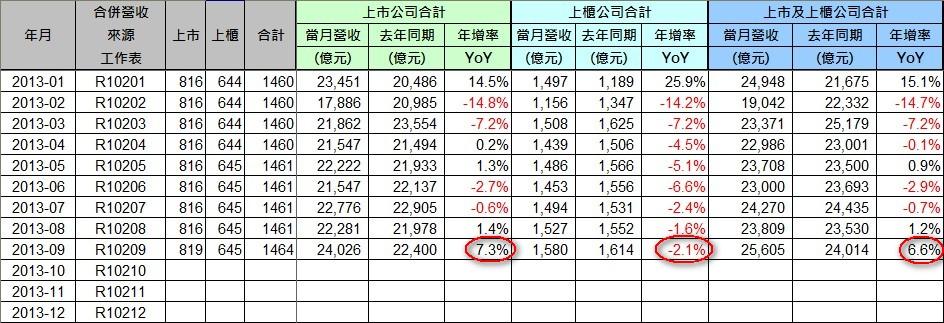 2013-09_營收統計(1)