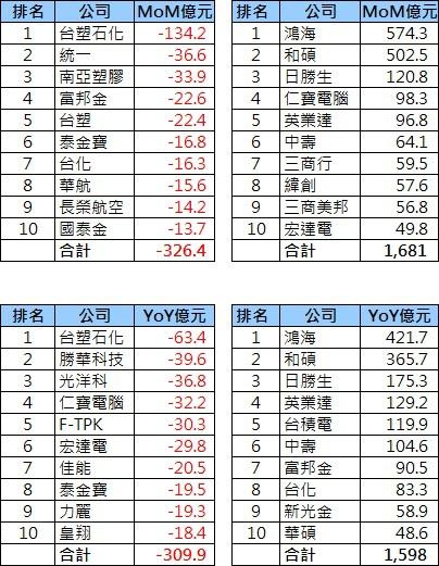 2013-09_營收統計(3)-rev1.jpg