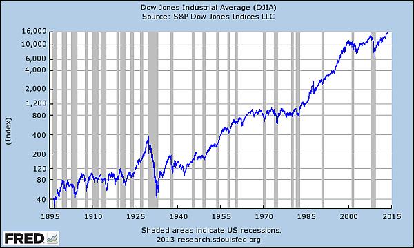 FAQ034-6_DJIA-Log.png