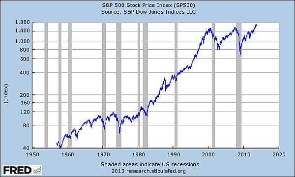 SP500_2013-1018.png