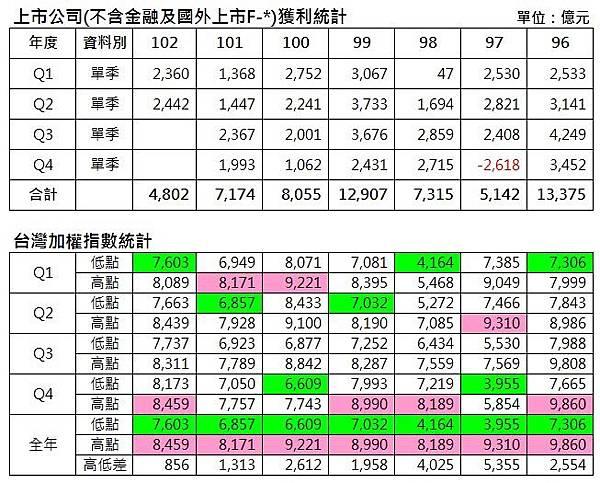 統計1_2013-1025