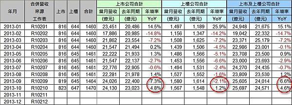 營收統計(1)_2013-10