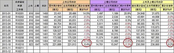 營收統計(2)_2013-10