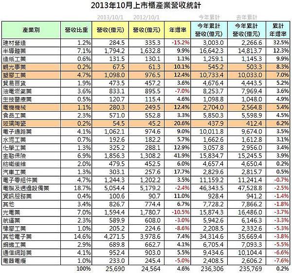 營收統計(3)_2013-10