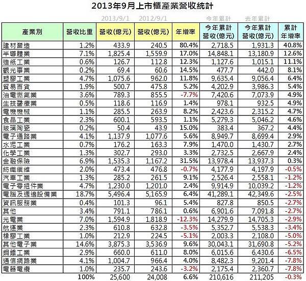營收統計(4)_2013-10