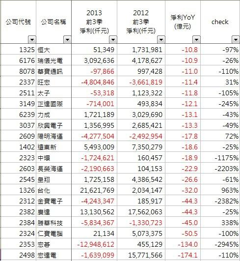 2013_前3季_減少排行榜