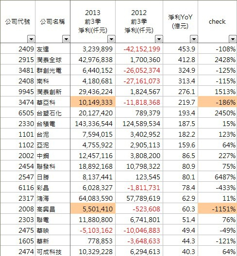 2013_前3季_增加排行榜