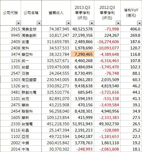 2013_第3季_增加排行榜
