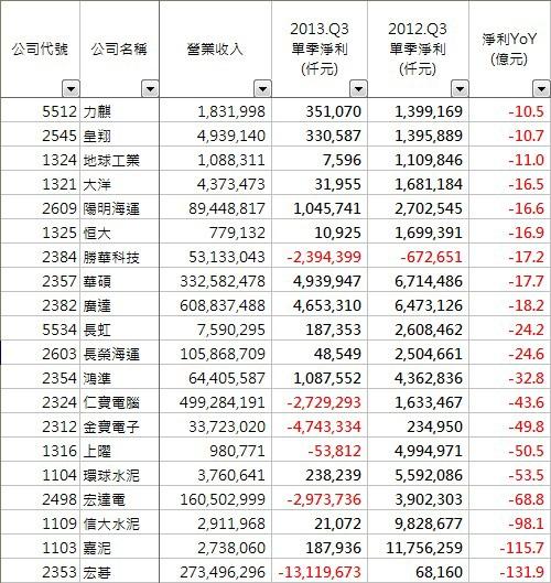 2013_第3季_減少排行榜