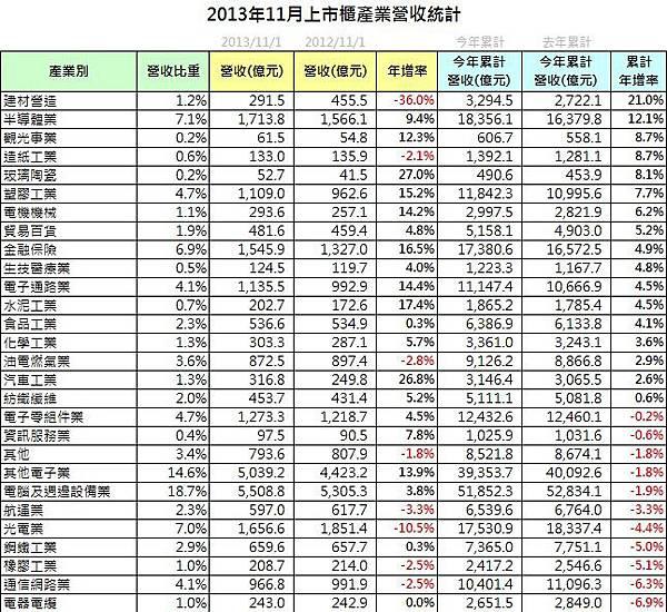 2013-11_營收統計3