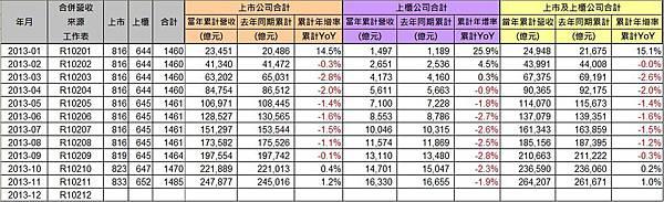 2013-11_營收統計2