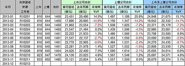 2013-11_營收統計1