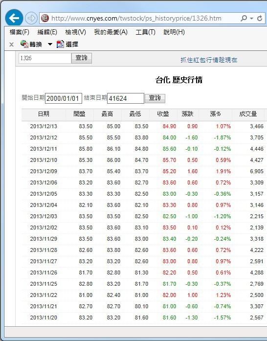 個股股價_01