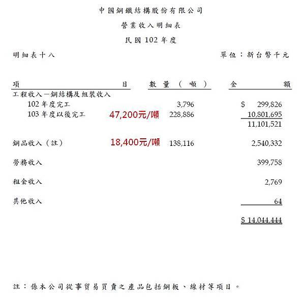 中鋼構(2012)_營業收入明細表_102年