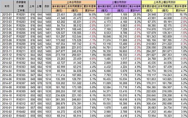 上市櫃營收統計_2015-03