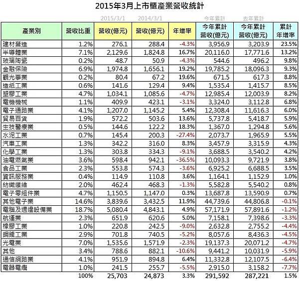 上市櫃產業營收統計_2015-03