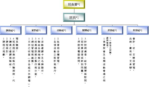 社青組織圖.bmp