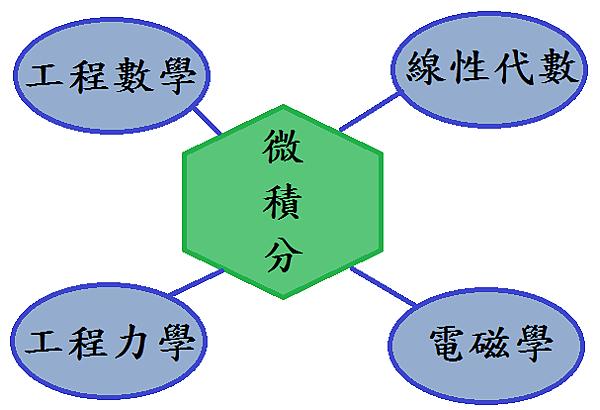 微積分-理工13