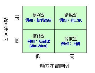 顧客時間座標分析架構