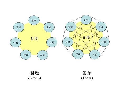團體與團隊