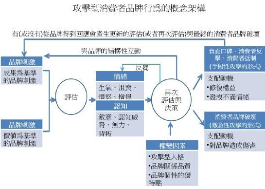 攻擊型消費者品牌行為的概念架構.JPG