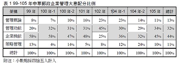 99-105年中華郵政企業管理大意分配比例.png