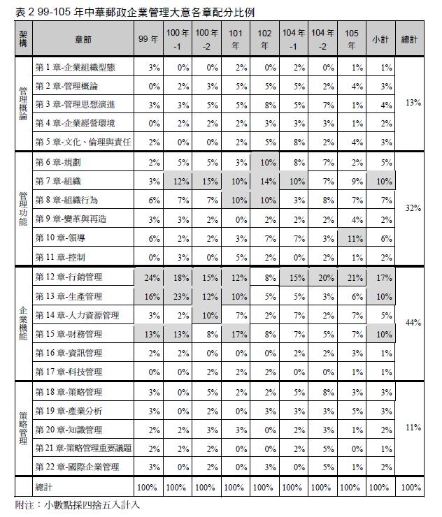 99-105年中華郵政企業管理大意各章分配比例.png
