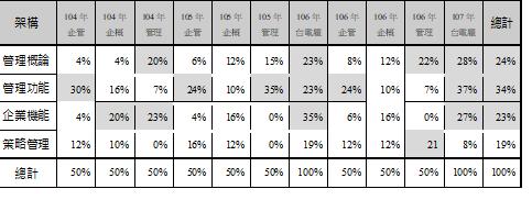 104-107年國營事業企業管理配分比例.png