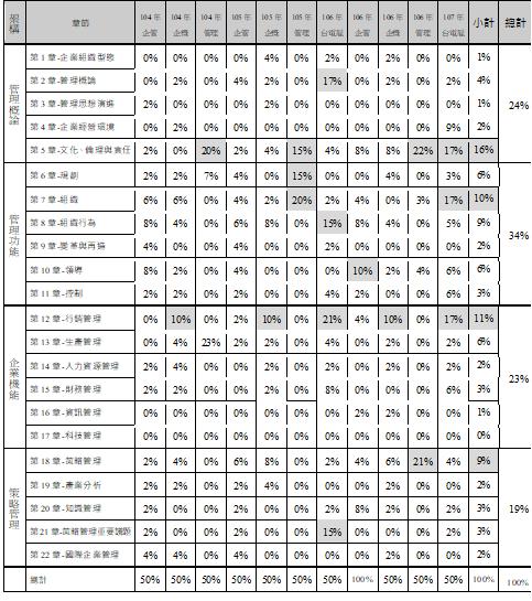 104-107年國營事業企業管理章節配分比例.png