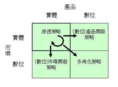 網路行銷產品市場擴充矩陣2