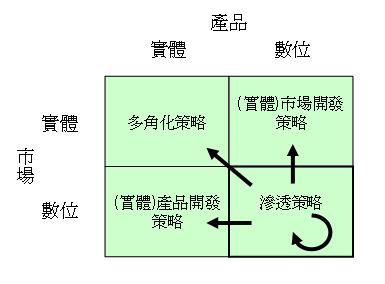 網路行銷產品市場擴充矩陣3